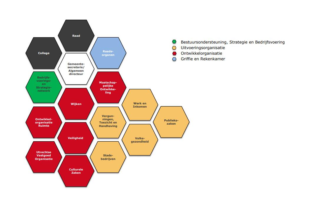 Een uitwerking van de organisatieonderdelen bij de Gemeente Utrecht in PDF vorm